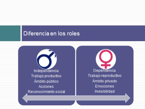 roles diferenciados